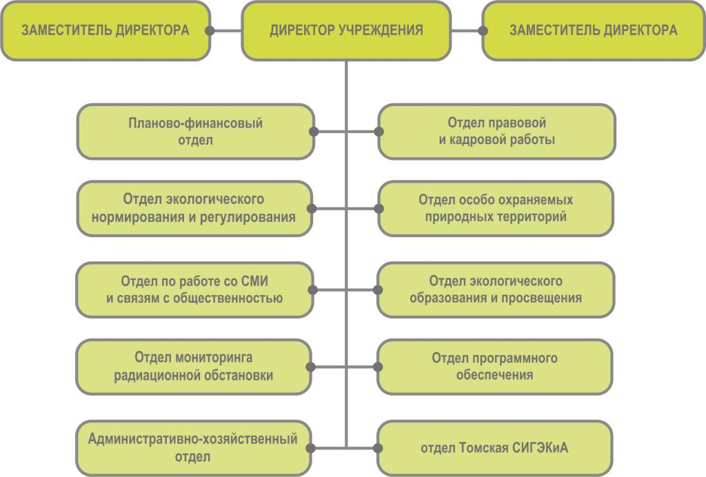 Структура ОГБУ Облкомприрода